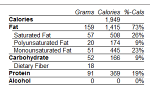 My low-carb week in review: March 15-21, 2015