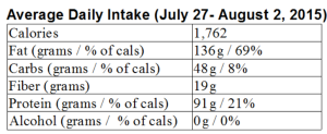 My LCHF week in review: July 27 – August 2