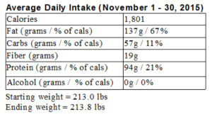 My LCHF month in review: November 2015
